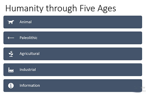 humanity-five-ages-animal-paleolithic-agricultural-industrial-information